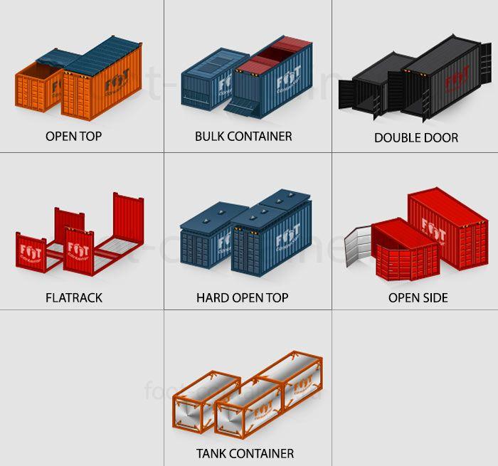 Краткая история глобальной контейнеризации
