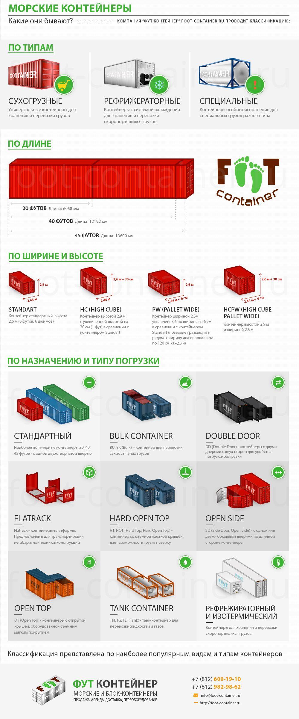 Инфографика Морские Контейнеры