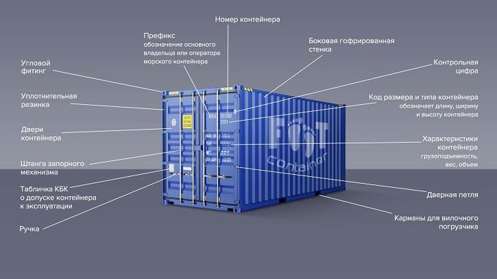 маркировка контейнера